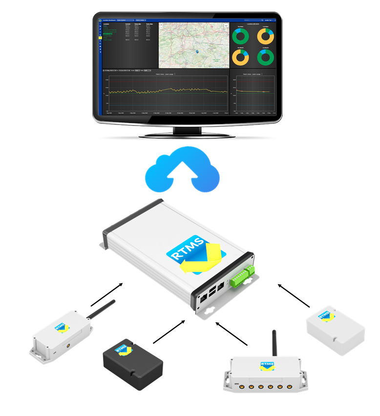 Smart Sensors for Business and Home
